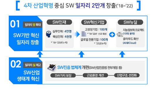 SW 글로벌기업 육성한다…5년간 일자리 2만4000개 창출